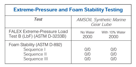 Extreme Pressure and Foam Stability Testing