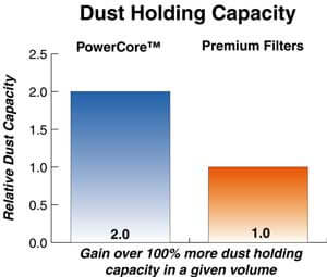 Dust Holding Capacity Graph